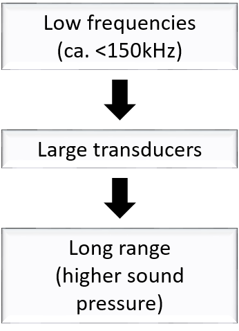 Ultrasonic Different Frequencies