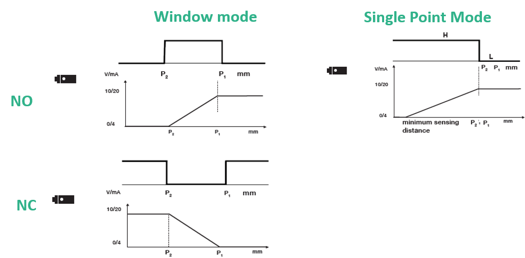 Analogue Outputs and Digital Output Window Mode