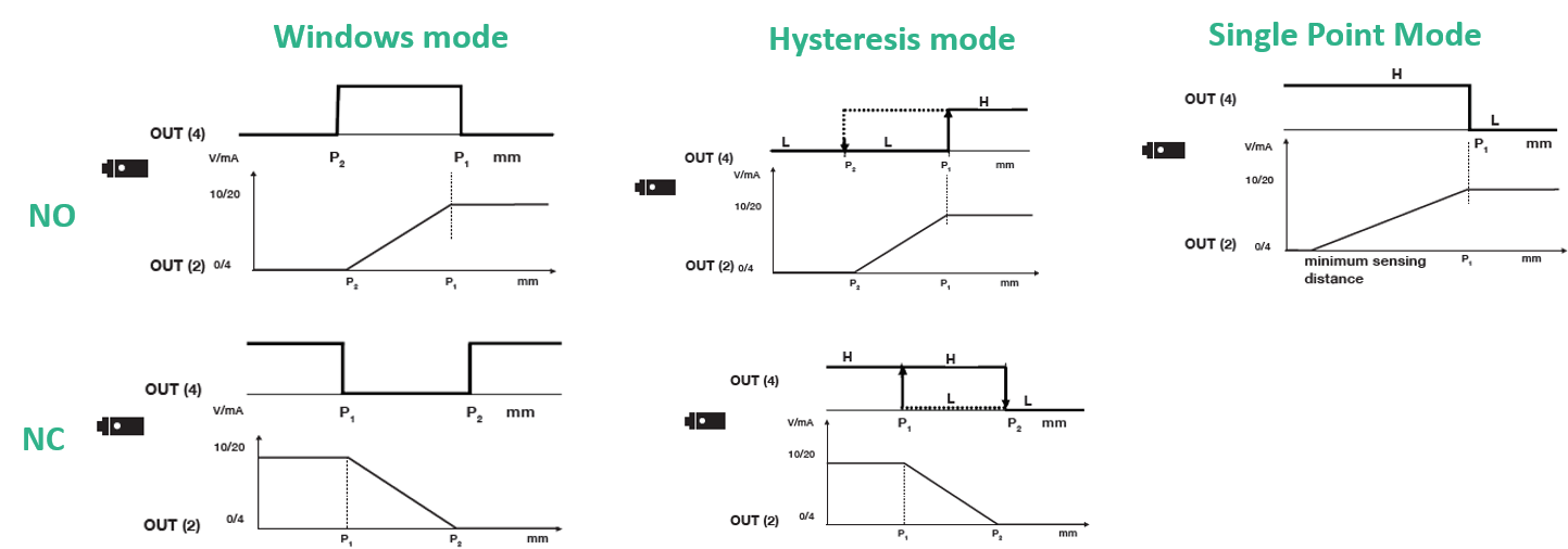 Ultrasonic Sensors Combined outputs Analog and Digital Windows Mode Hysteresis Mode and Single Point mode
