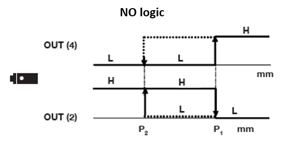 Hysteresis Mode NO Logic